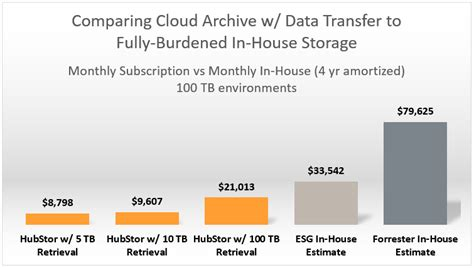 transfer costs when buying a house the truth about cloud storage data transfer costs