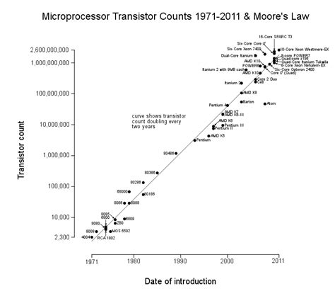 transistor increase memory s and the future of science and mathematics 171 math drudge