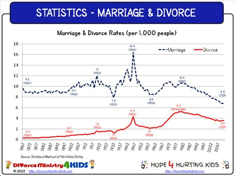marriage and divorce rates graph statistical spotlight marriage divorce divorce