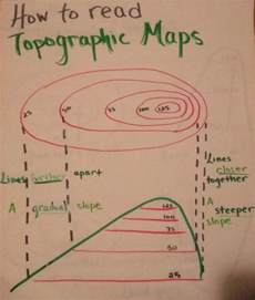 how to read a topographic map 25 trending topographic map ideas on topography map layers design and layered design