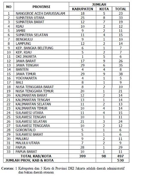 Daftar Maskara Di Indo daftar nama pelabuhan di indonesia propinsi dan kabupaten indonesia