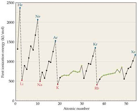 pattern in ionization energy and atomic number graph chemistry the central science chapter 7 section 3