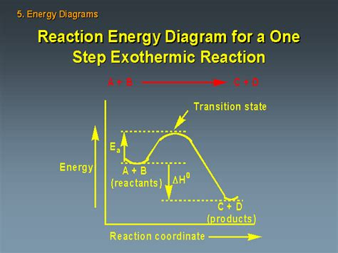 energy diagram for exothermic reaction reaction energy diagram for a one step exothermic reaction