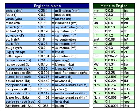 Metric Table Conversion by Metric Conversion Table