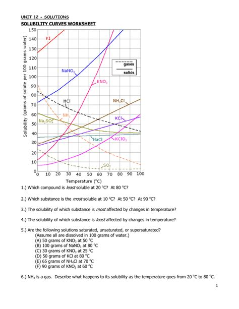 Solubility Curve Worksheet by Uncategorized Solubility Worksheet