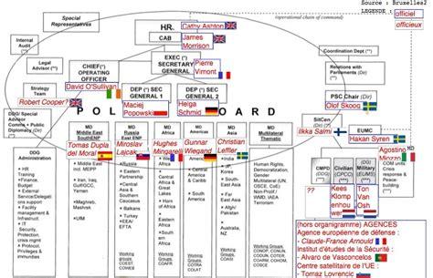 si鑒e social syst鑪e u le nouvel organigramme du service diplomatique