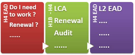 Mba Admission On H4 Visa by H4 Visa Ead Faqs H1b Audit Transfer Lca Required To