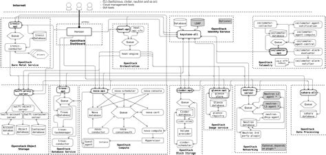 openstack architecture diagram openstack docs logical architecture