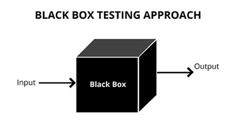 black box testing this is how we developed 2500 bug free mobile applications