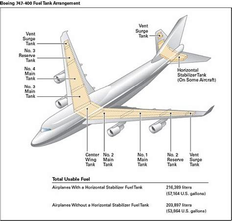 fungsi layout weight boeing and airbus fuel systems pprune forums