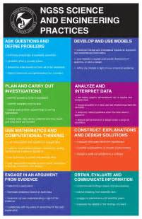 Home Design App Problems by Ngss Poster