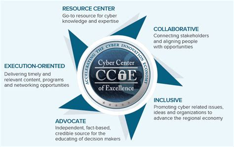 center of excellent cyber center of excellence about