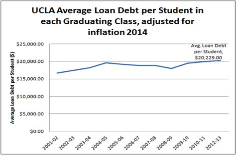 Ucla Mba Fees For International Students ucla tuition fees breakdown and student loan debt