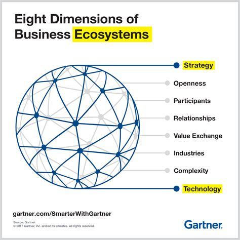 How To Read Dimensions 8 dimensions of business ecosystems smarter with gartner