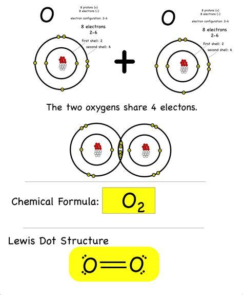 diagram for oxygen bonding montessori muddle