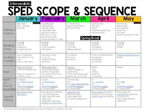 curriculum scope and sequence template the bender bunch intermediate sped scope sequence with