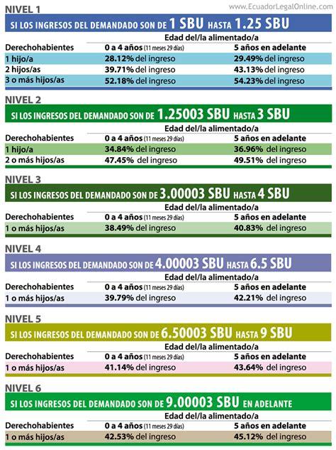 tabla de pensiones alimenticias  ecuadorlegalonline