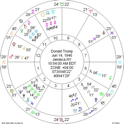 donald trump zodiac chart us presidential election 2016 astrology at work