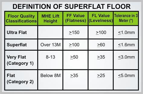 superflat floor classification measurement