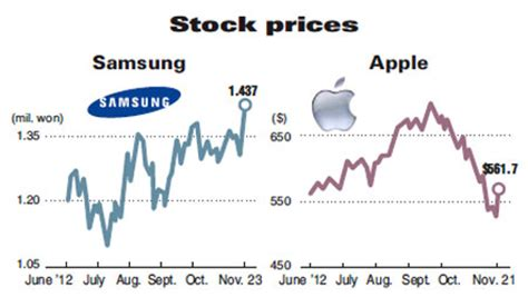 samsung stock prices up and apple down