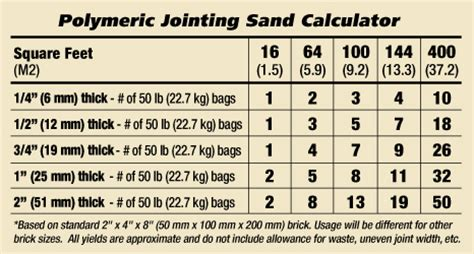 Sand Calculator Polymeric Jointing Sand Quikrete 174 2017