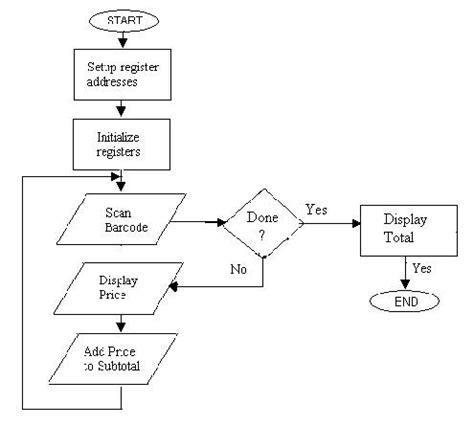 computer system flowchart system flowchart khafre