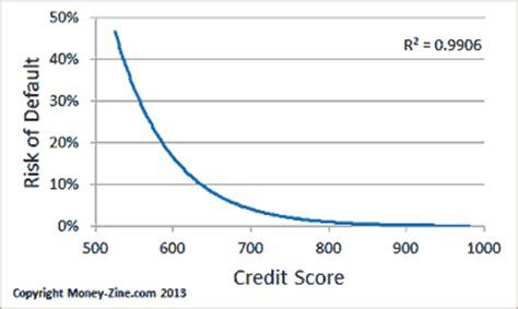 Credit Score Letter Grade About Credit Scores