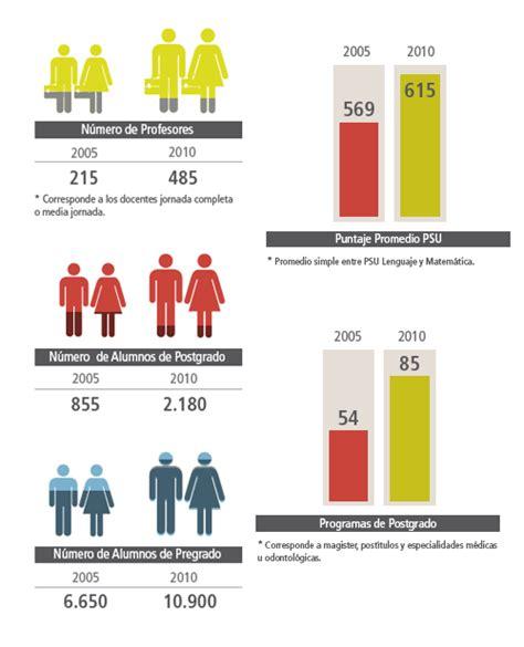 imagenes medicas u latina estad 237 sticas cifras de crecimiento en 5 a 241 os