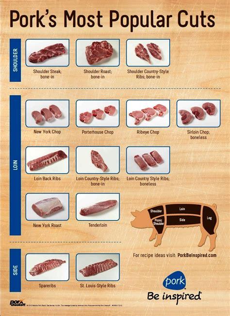 pork diagram poster pork cutting chart poster pork cutting charts and