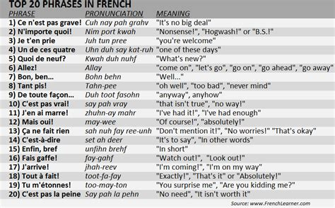 best phrases in vocabulary lists top 20 phrases in