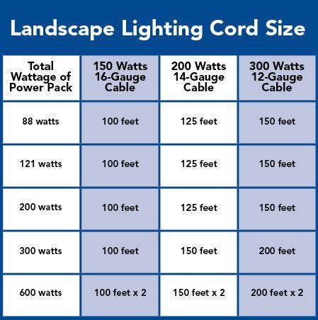Low Voltage Landscape Lighting Installation Guide Best 25 Low Voltage Outdoor Lighting Ideas On Landscaping Prices Patio Lighting