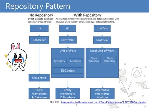 c repository pattern query introduction the repository pattern