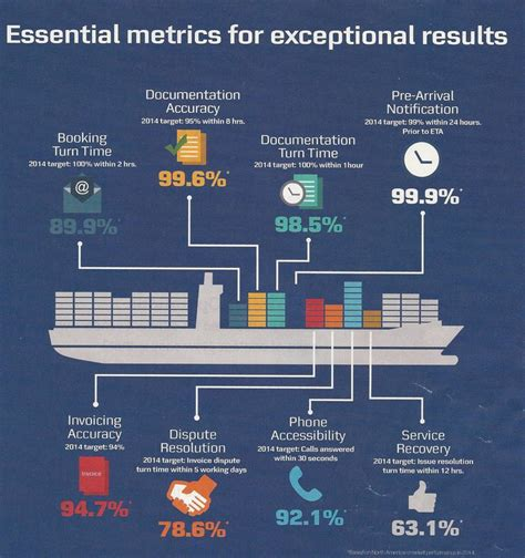 in style magazine customer service maersk line shipping performance statistics kpi