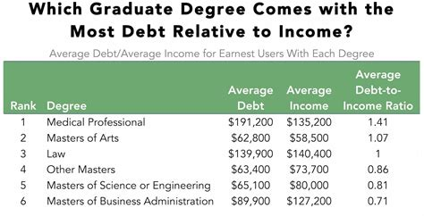 How Many Courses In A Dual Degree Program With Mba by Which Graduate Degree Gets You Out Of Debt The Fastest