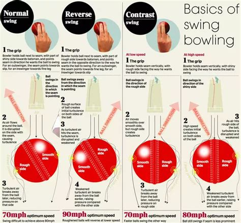 difference between swing and seam how is a cricket ball tered and what effect does