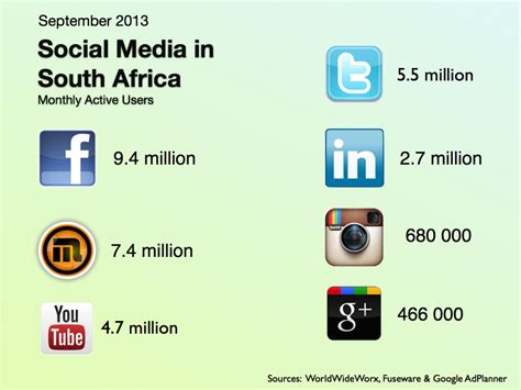 best search freelance programmer rates social media packages south africa