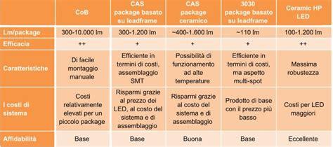 caratteristiche lade a led tipi di led led quanti tipi di led ci sono universale