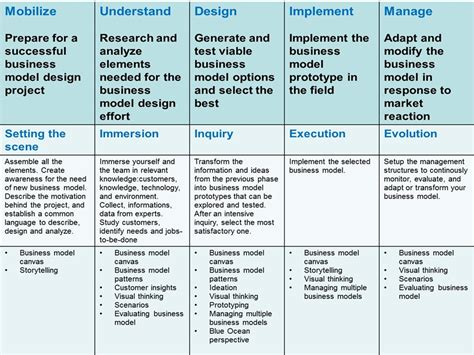 design house business model business models innovation strategies page 7