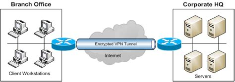cisco vpn tunnel icon optimus 5 search image encrypted tunnel