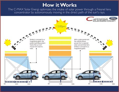 how to use a car battery to power lights ford c max solar energi concept using the sun to charge