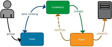 mvvm pattern là gì architecturer ses applications js 224 l aide du pattern mvvm
