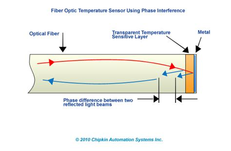 an introduction to distributed optical fibre sensors series in fiber optic sensors books fiber optic thermometers automationwiki