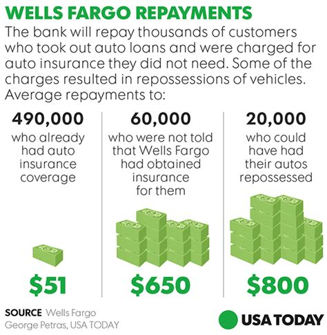 wells fargo     refunds   auto loan