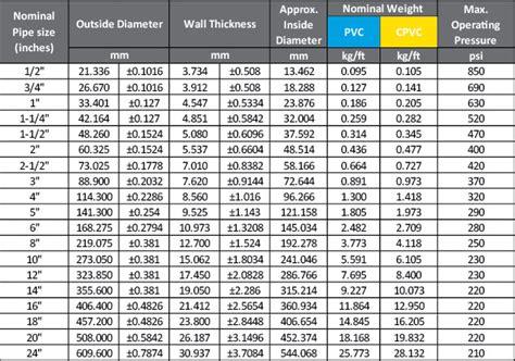 schedule 80 pvc schedule 80 cpvc fittings schedule 40 pvc pipe 3 sch 80 pvc pipe fittings pvc 2 cpvc