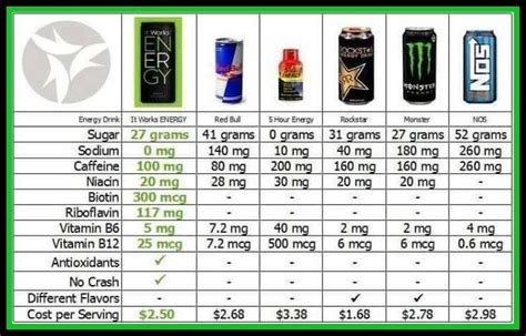 6 energy drink ingredients i the it works energy drinks check out these price