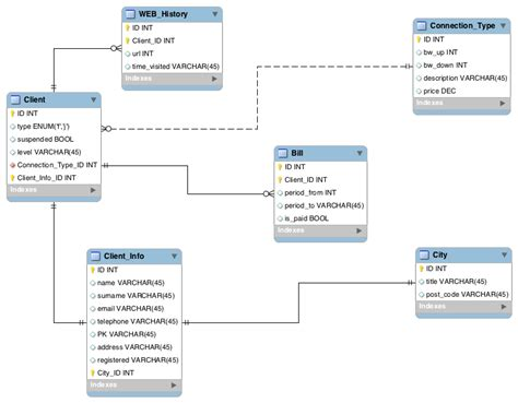 normalization tutorial questions mysql database normalization 3nf database administrators