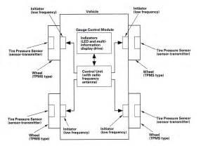 Tire Air Pressure Sensor Works Hdabob