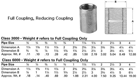 compress pdf half size threaded pressure fittings full coupling reducing