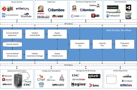 Common Devops Tool Chains Pitfalls Infocus Blog Dell Emc Services Devops Roadmap Template