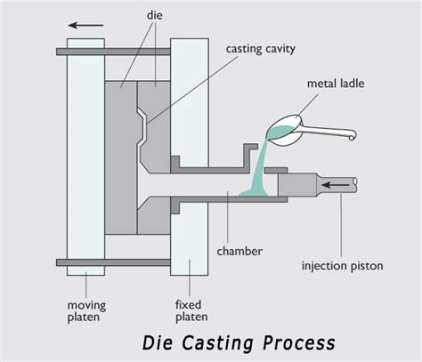Materials For Pattern Making In Die Casting | schematic diagram of casting process production